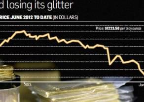 ¡El precio del oro a la baja! Confirmando Evening Star
