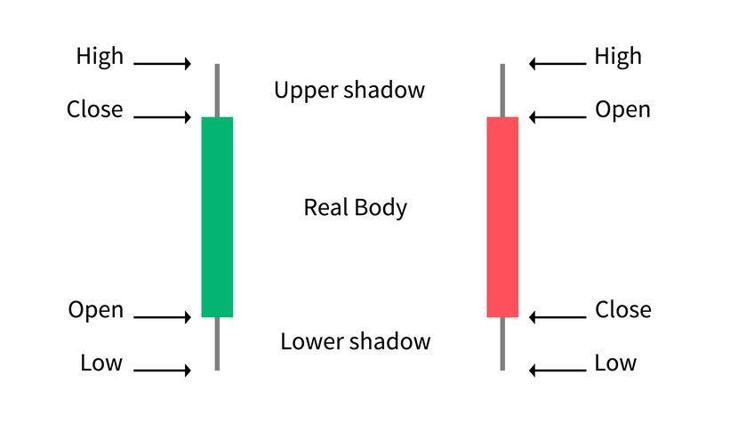Gráfico de velas