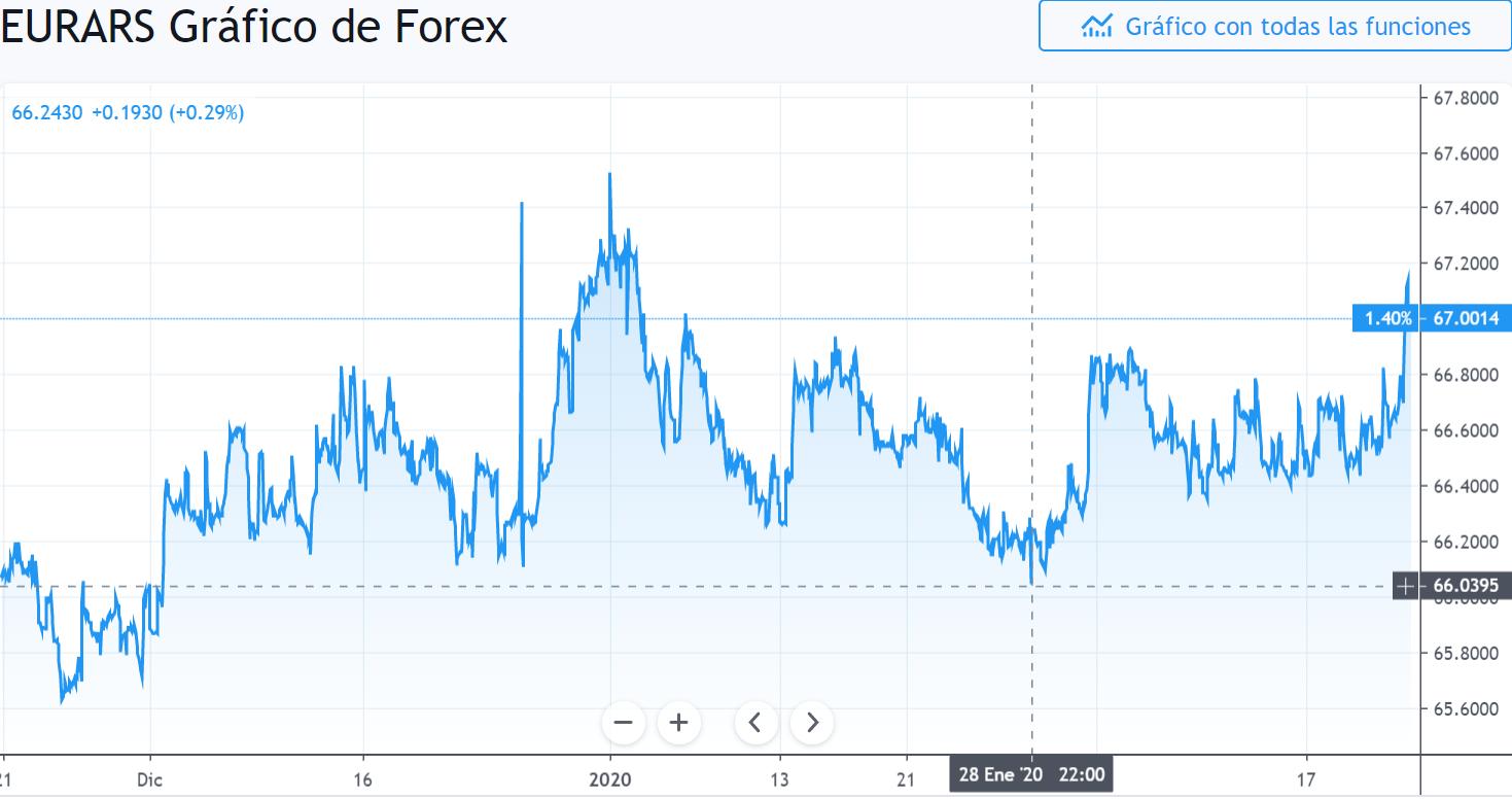 Gráfico cambio Euro Peso Argentino en un espacio de tiempo de tres meses