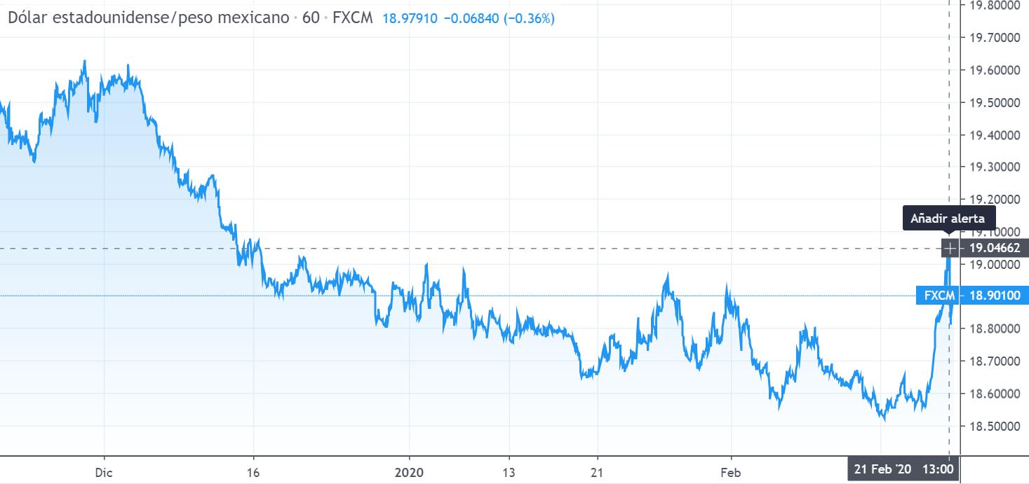 Gráfico cambio Dólar Estadounidense Peso Mexicano en un espacio de tiempo de tres meses