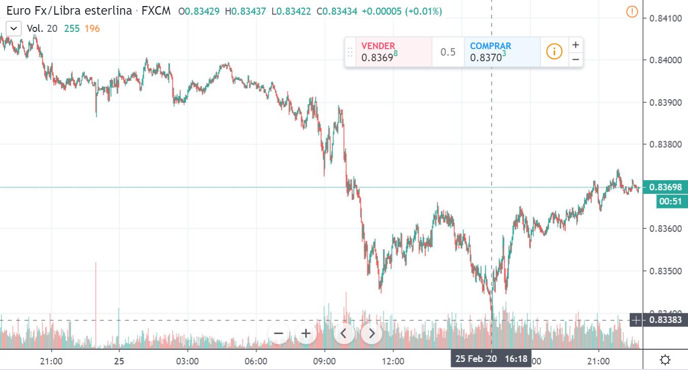 Gráfico cambio Euro Libra Esterlina en un espacio de tiempo de un día