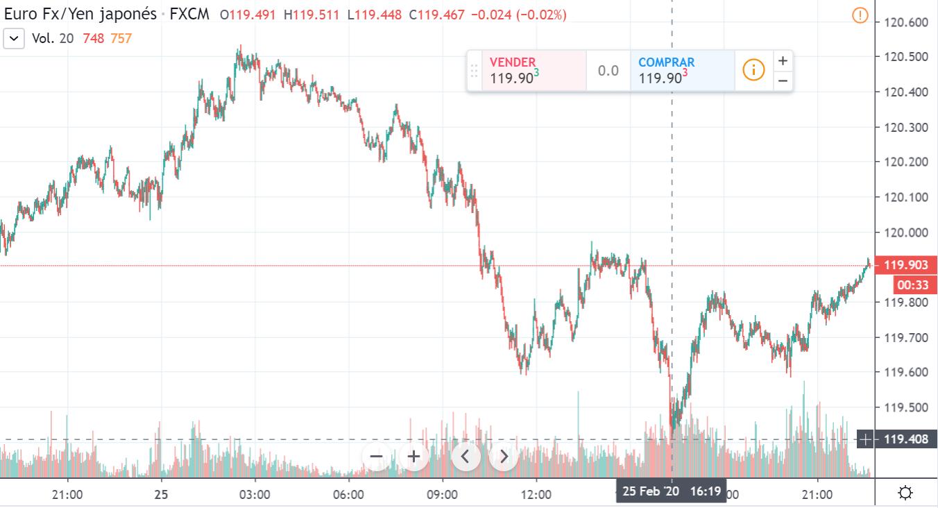 Gráfico cambio Euro Yen Japonés en un espacio de tiempo de un día