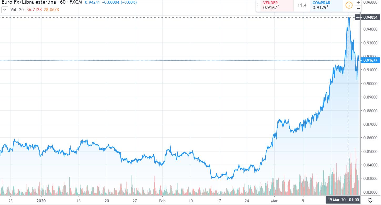 Gráfico cambio Euro Libra Esterlina en un espacio de tiempo de tres meses