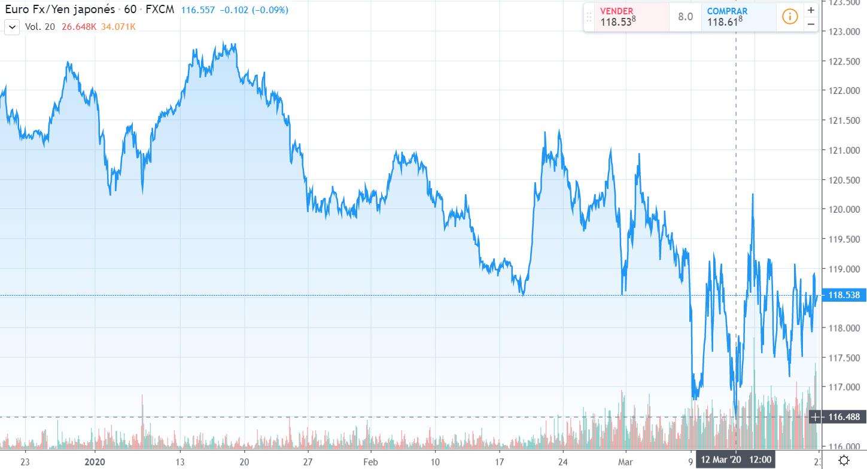 Gráfico cambio Euro Yen Japonés en un espacio de tiempo de tres meses