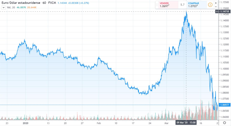 Gráfico cambio Euro Dólar Estadounidense en un espacio de tiempo de tres meses