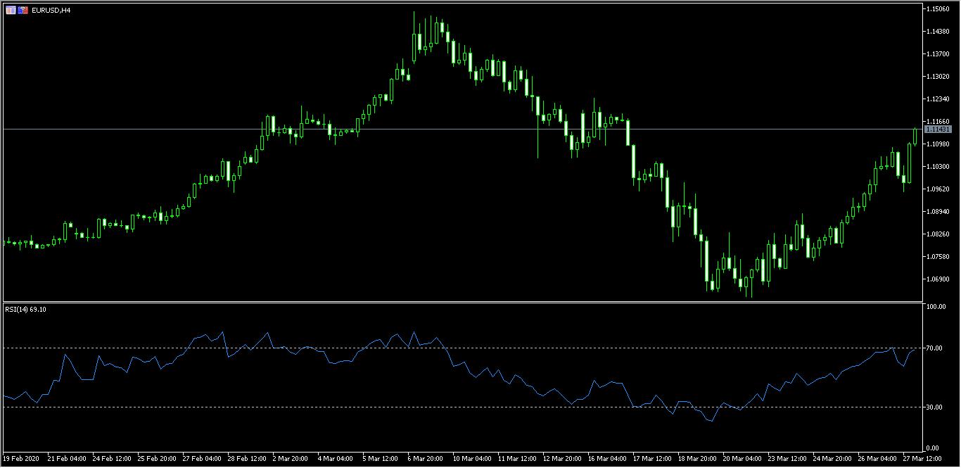Grafico H4 Euro Dòlar