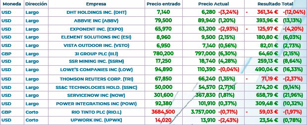Analizamos estas empresas: Bayer Ag, Total Sa y Best Buy Inc. Y mi Cartera - 1