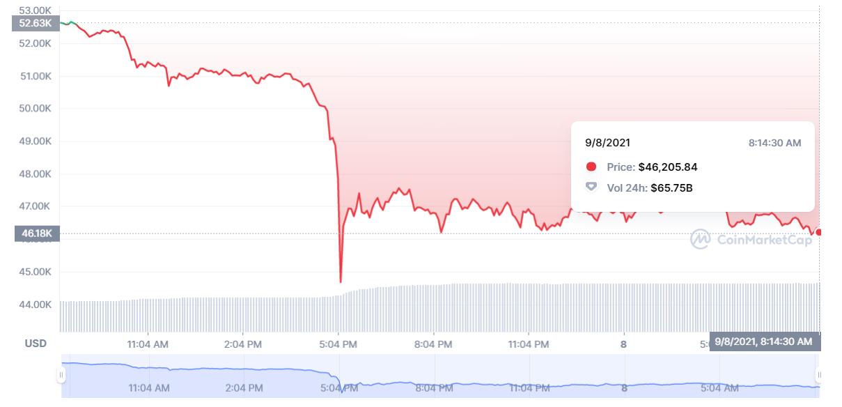 btc mercato azionario)